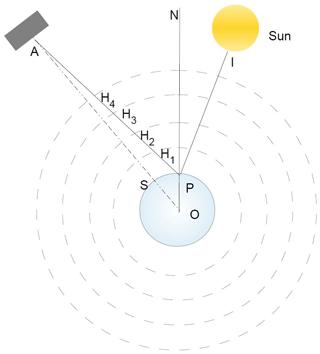 https://www.atmos-meas-tech.net/13/323/2020/amt-13-323-2020-f02