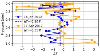 https://amt.copernicus.org/articles/14/3087/2021/amt-14-3087-2021-f11