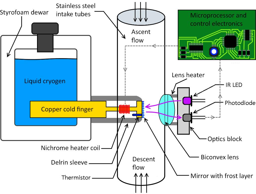 Midlatitudes Electric Motor Control Fundamentals 3rd Edition By R L Mcintyre