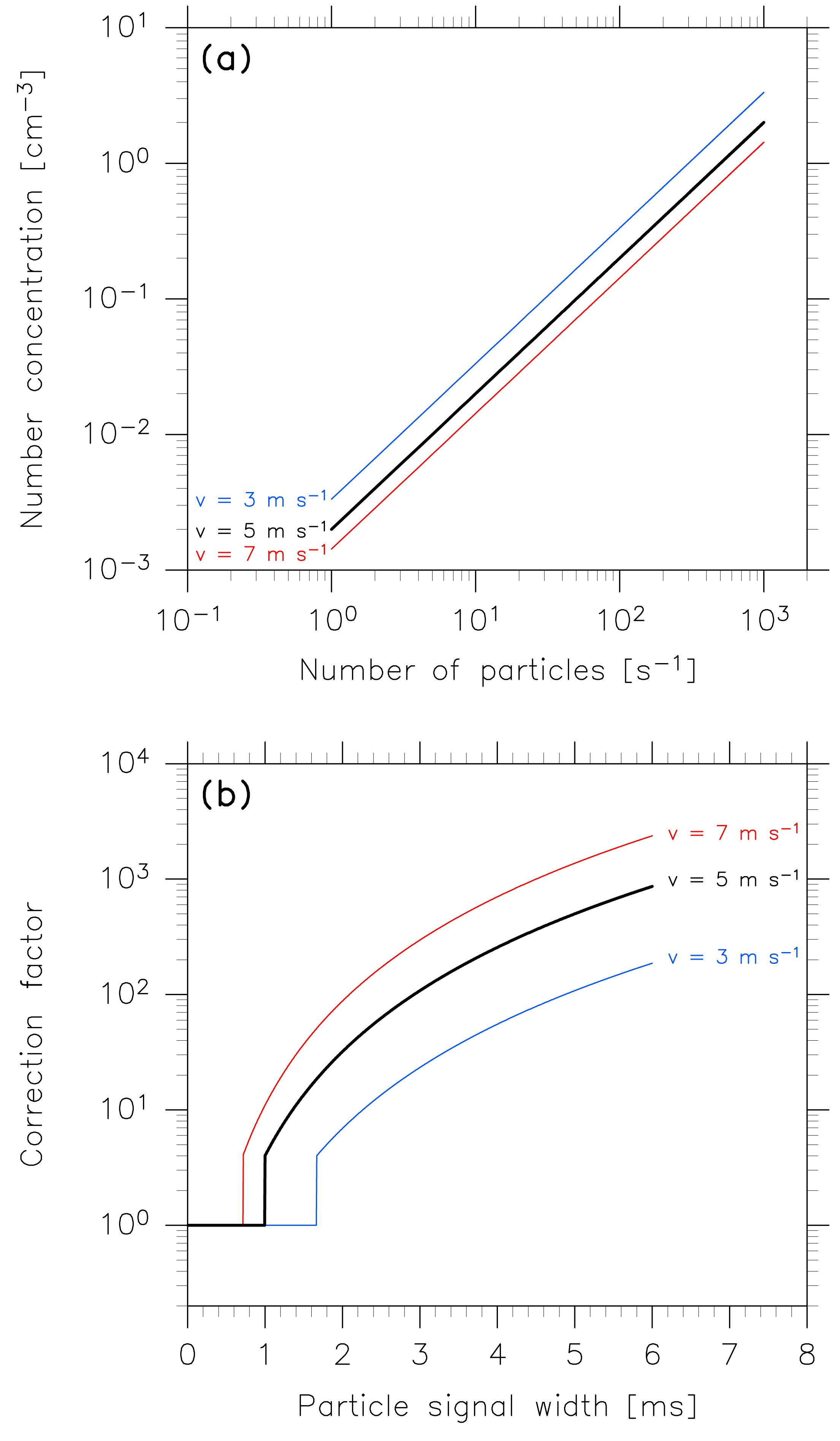 Particle Spectrometer York Ac Schematics Df 072