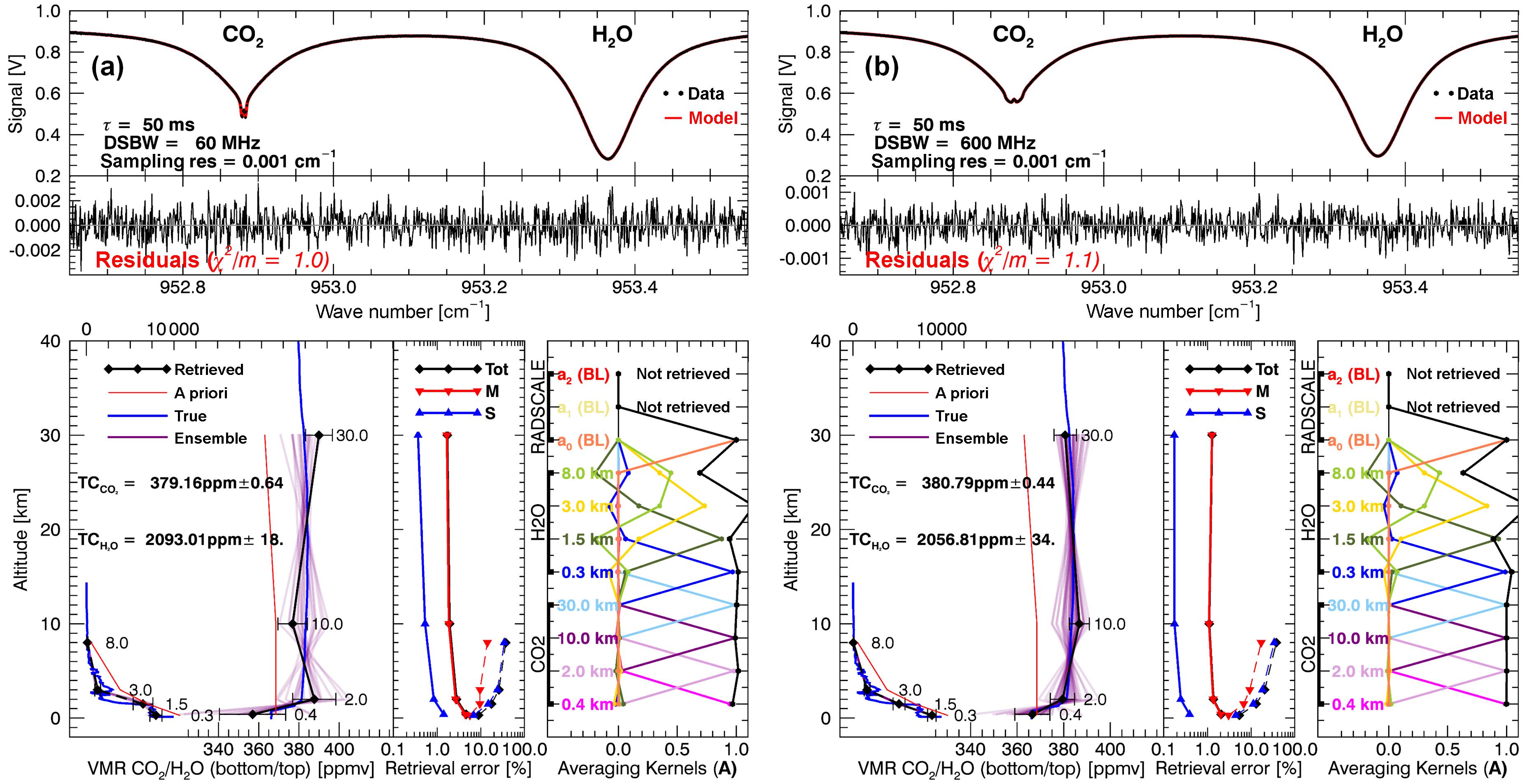Values For Total Sens Detectors Gt Rf Radiation Microwave Motion Detector Circuit Similar